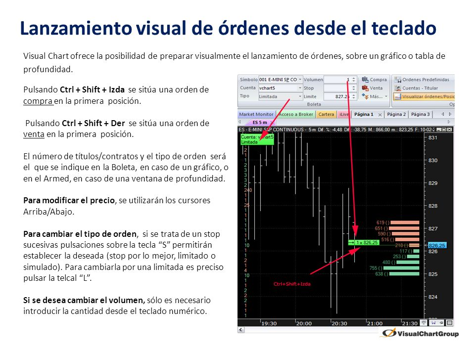 Lanzamiento visual de órdenes desde el teclado