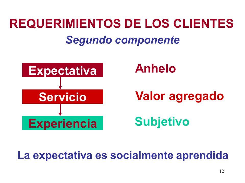 Expectativa Servicio Experiencia