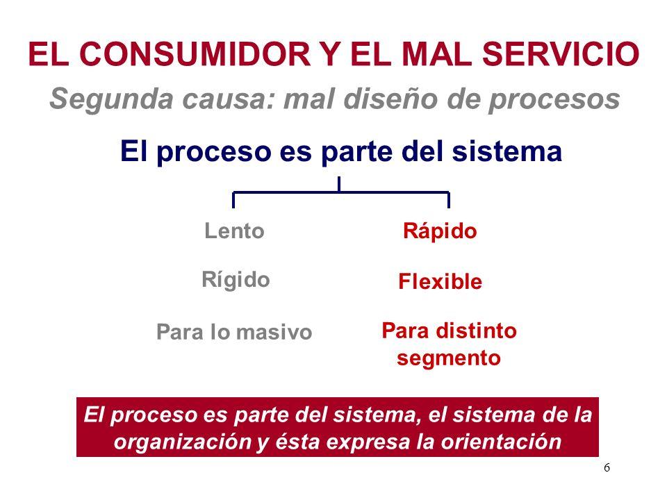 EL CONSUMIDOR Y EL MAL SERVICIO