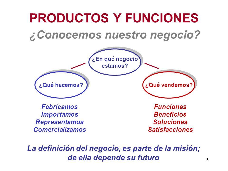 PRODUCTOS Y FUNCIONES ¿Conocemos nuestro negocio