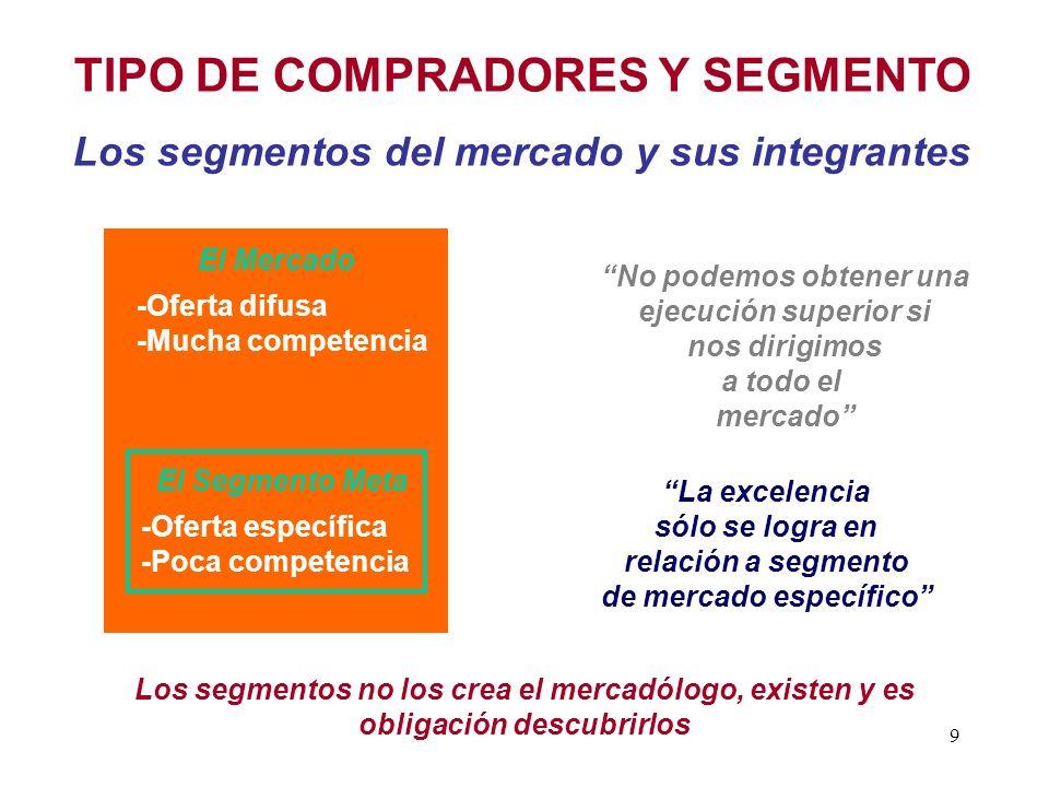 TIPO DE COMPRADORES Y SEGMENTO