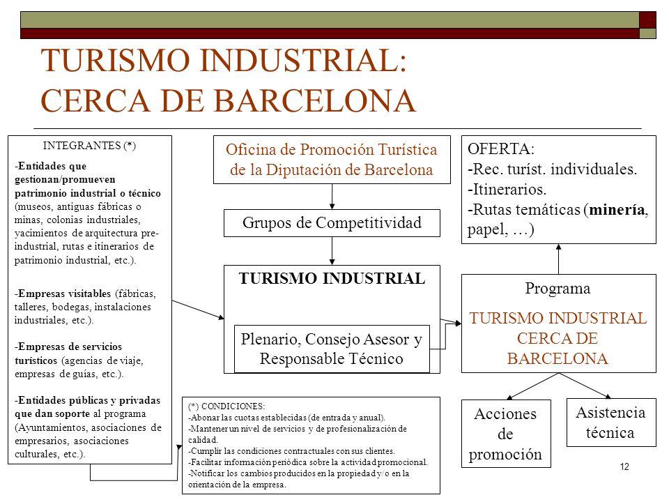 Curso de verano turismo industrial ppt descargar for Oficina de turismo barcelona
