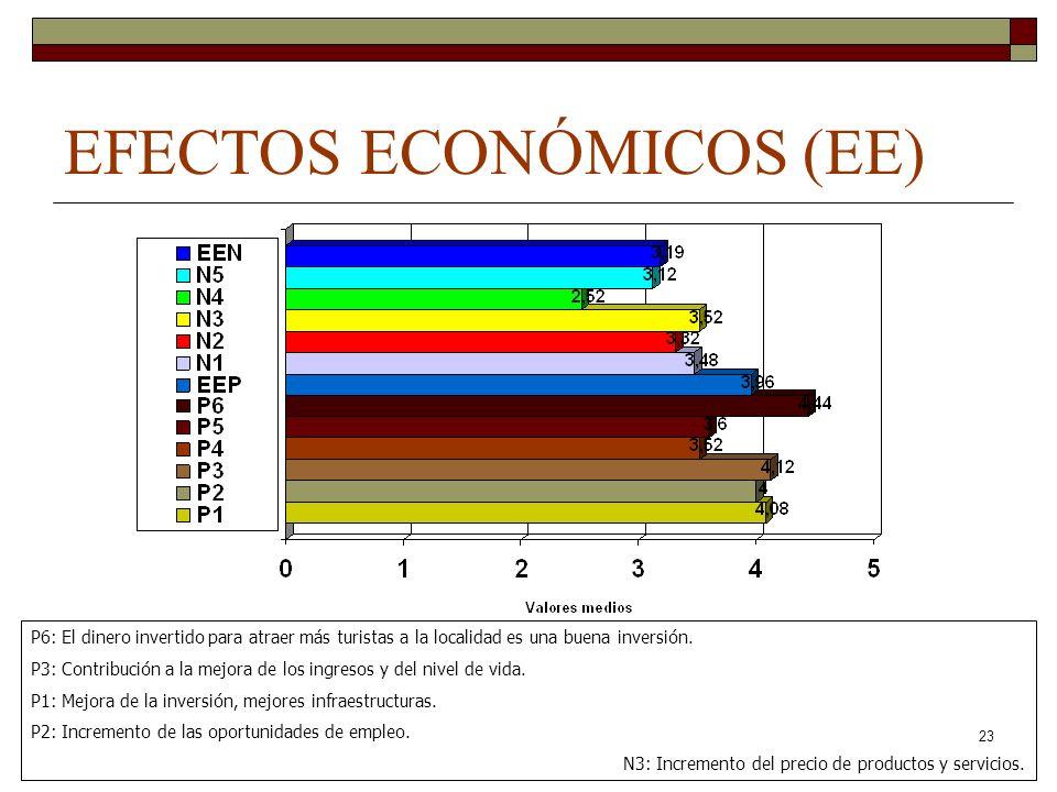 EFECTOS ECONÓMICOS (EE)