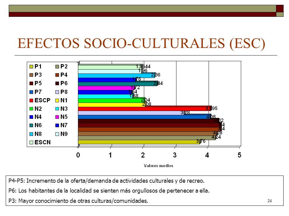 EFECTOS SOCIO-CULTURALES (ESC)