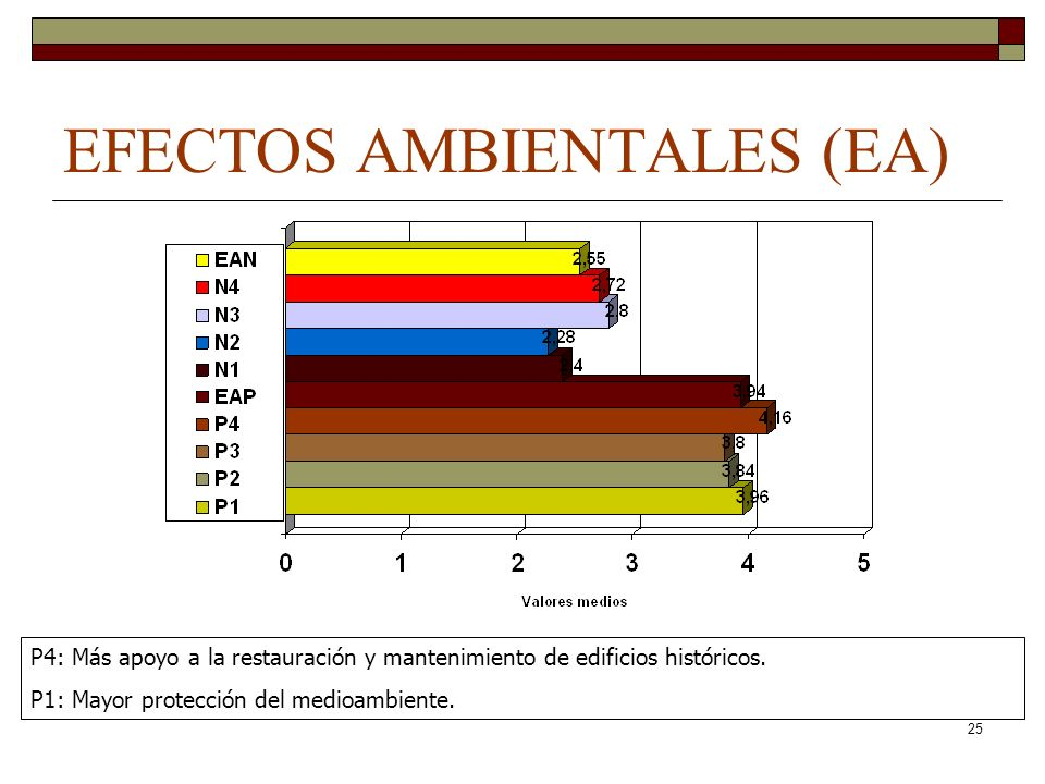 EFECTOS AMBIENTALES (EA)