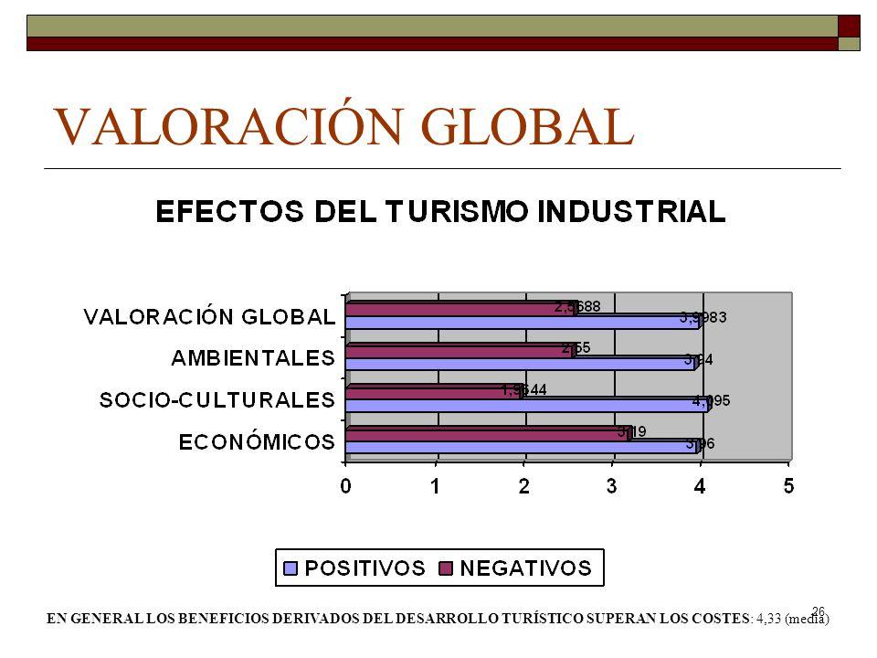 VALORACIÓN GLOBAL EN GENERAL LOS BENEFICIOS DERIVADOS DEL DESARROLLO TURÍSTICO SUPERAN LOS COSTES: 4,33 (media)