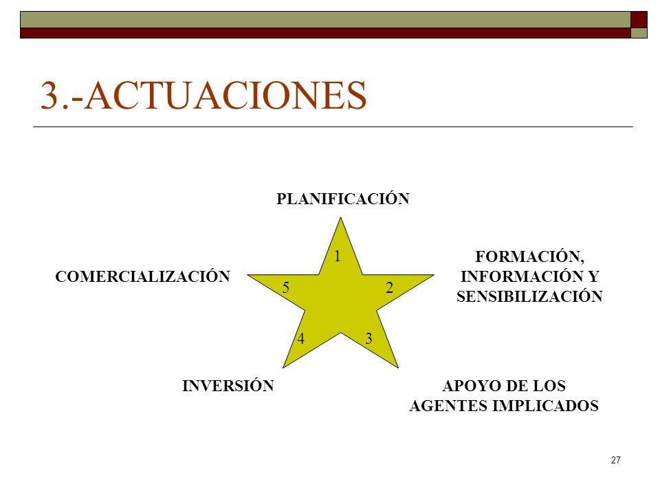 3.-ACTUACIONES PLANIFICACIÓN FORMACIÓN, INFORMACIÓN Y SENSIBILIZACIÓN