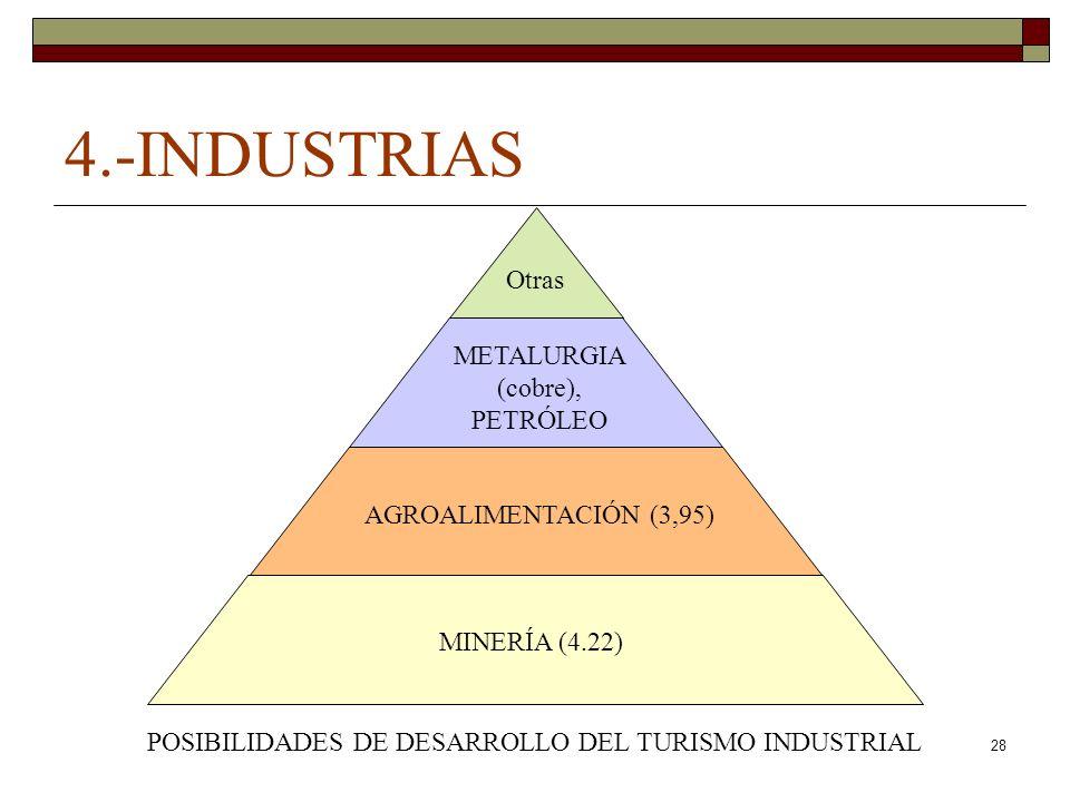 4.-INDUSTRIAS Otras METALURGIA (cobre), PETRÓLEO