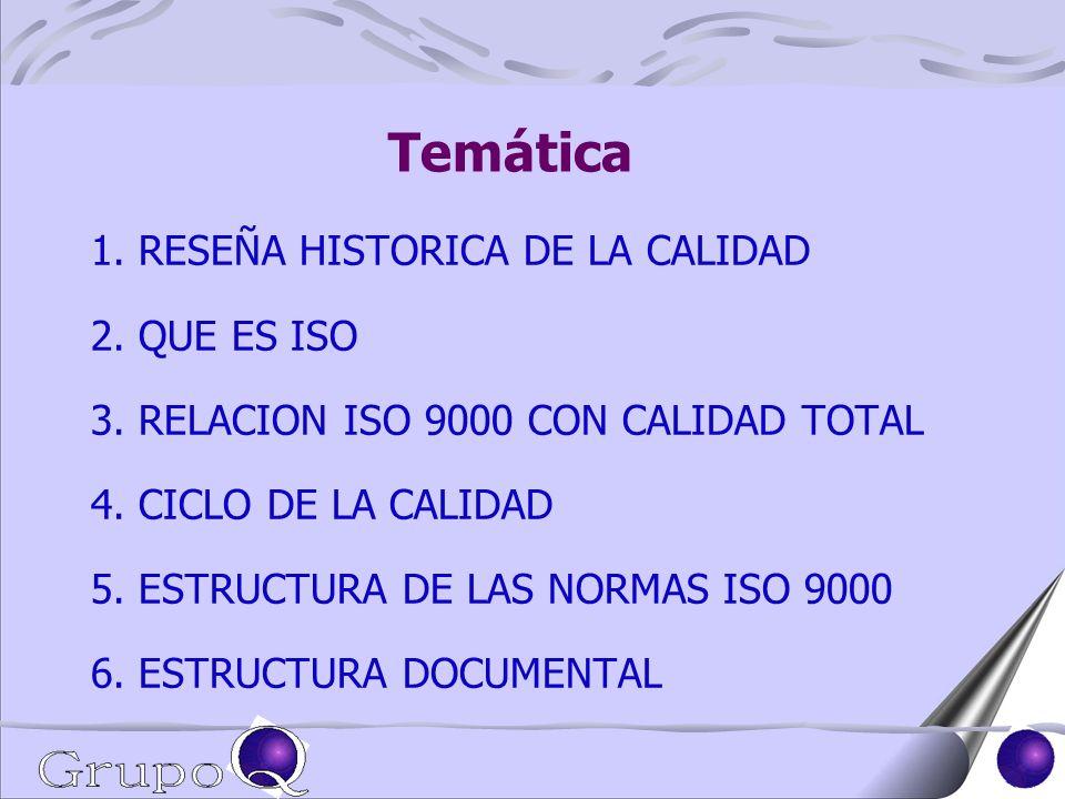 Temática 1. RESEÑA HISTORICA DE LA CALIDAD 2. QUE ES ISO