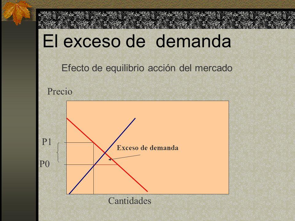 El exceso de demanda Efecto de equilibrio acción del mercado Precio P1