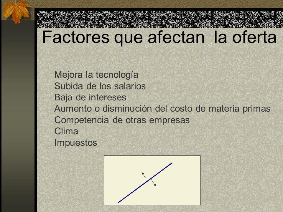 Factores que afectan la oferta