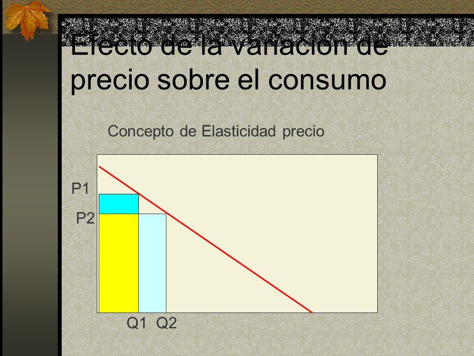 Efecto de la variación de precio sobre el consumo