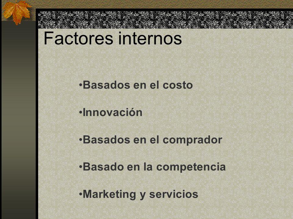 Factores internos Basados en el costo Innovación