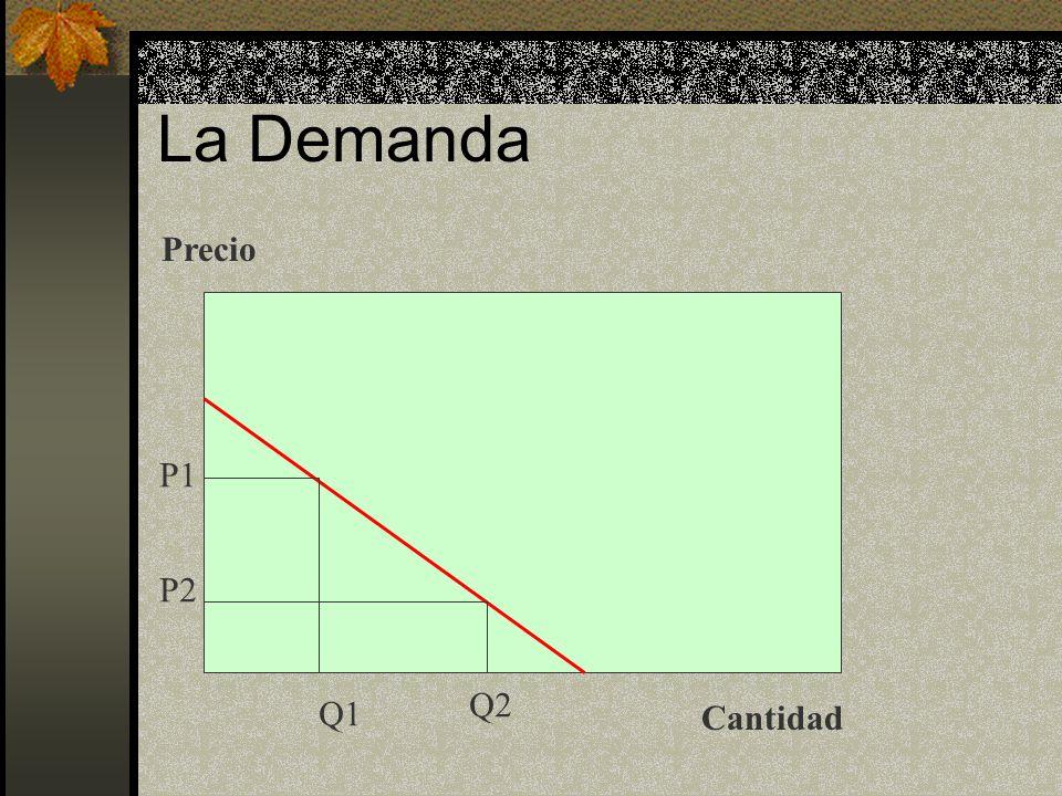 La Demanda Precio P1 P2 Q2 Q1 Cantidad