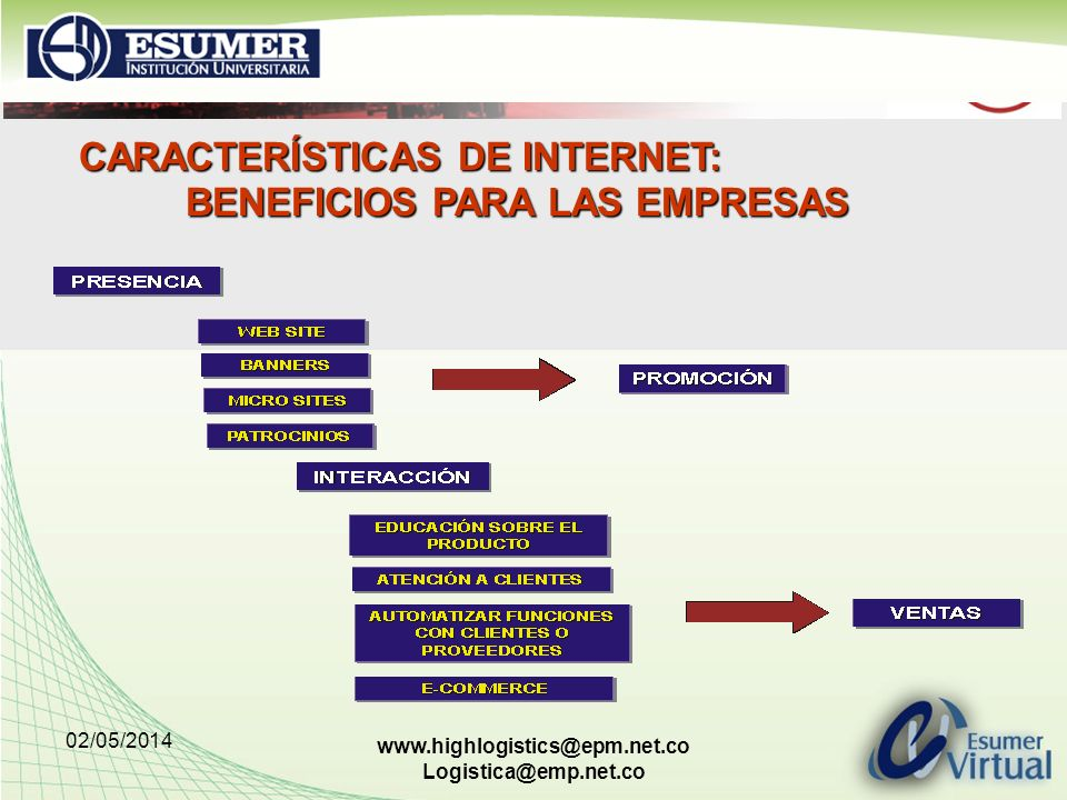 CARACTERÍSTICAS DE INTERNET: BENEFICIOS PARA LAS EMPRESAS
