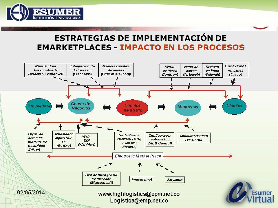 ESTRATEGIAS DE IMPLEMENTACIÓN DE EMARKETPLACES - IMPACTO EN LOS PROCESOS