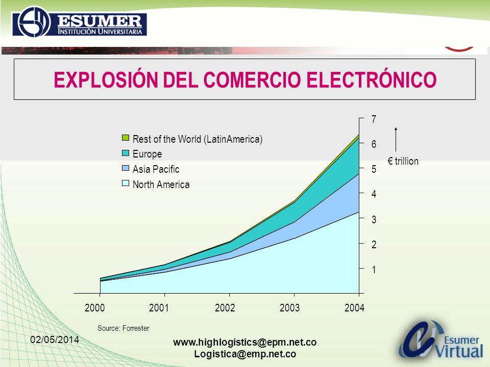 EXPLOSIÓN DEL COMERCIO ELECTRÓNICO