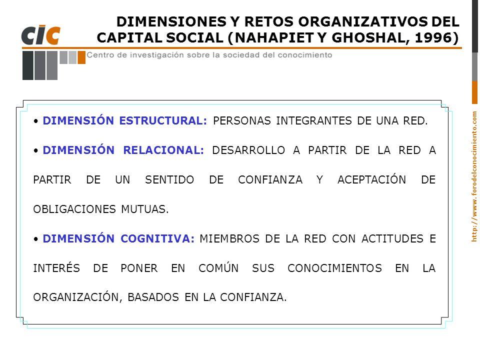 DIMENSIONES Y RETOS ORGANIZATIVOS DEL CAPITAL SOCIAL (NAHAPIET Y GHOSHAL, 1996)
