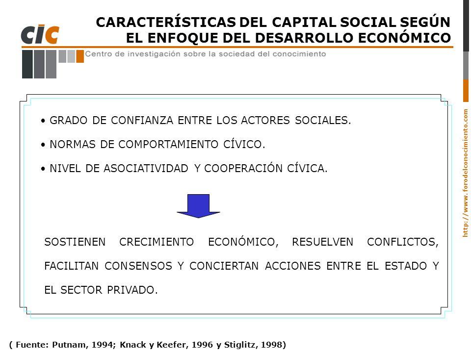 CARACTERÍSTICAS DEL CAPITAL SOCIAL SEGÚN EL ENFOQUE DEL DESARROLLO ECONÓMICO
