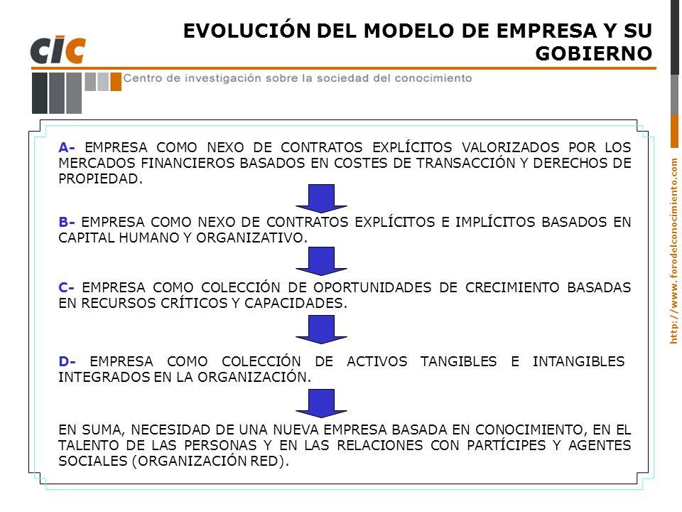 EVOLUCIÓN DEL MODELO DE EMPRESA Y SU GOBIERNO