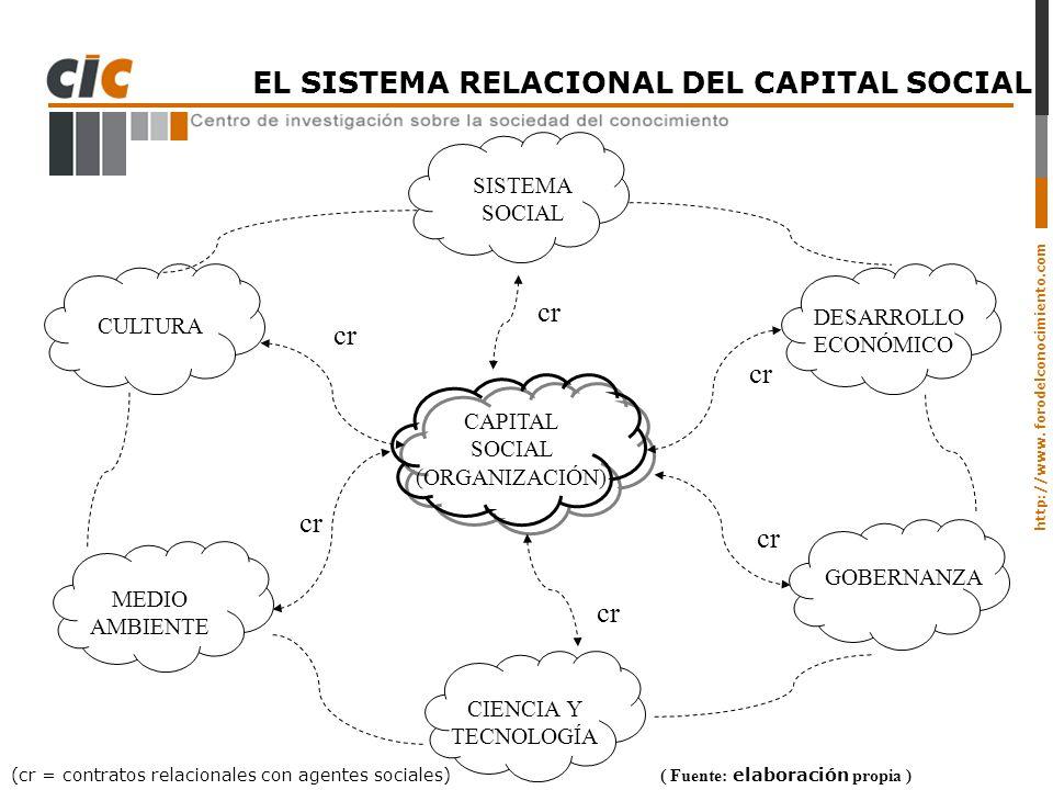EL SISTEMA RELACIONAL DEL CAPITAL SOCIAL