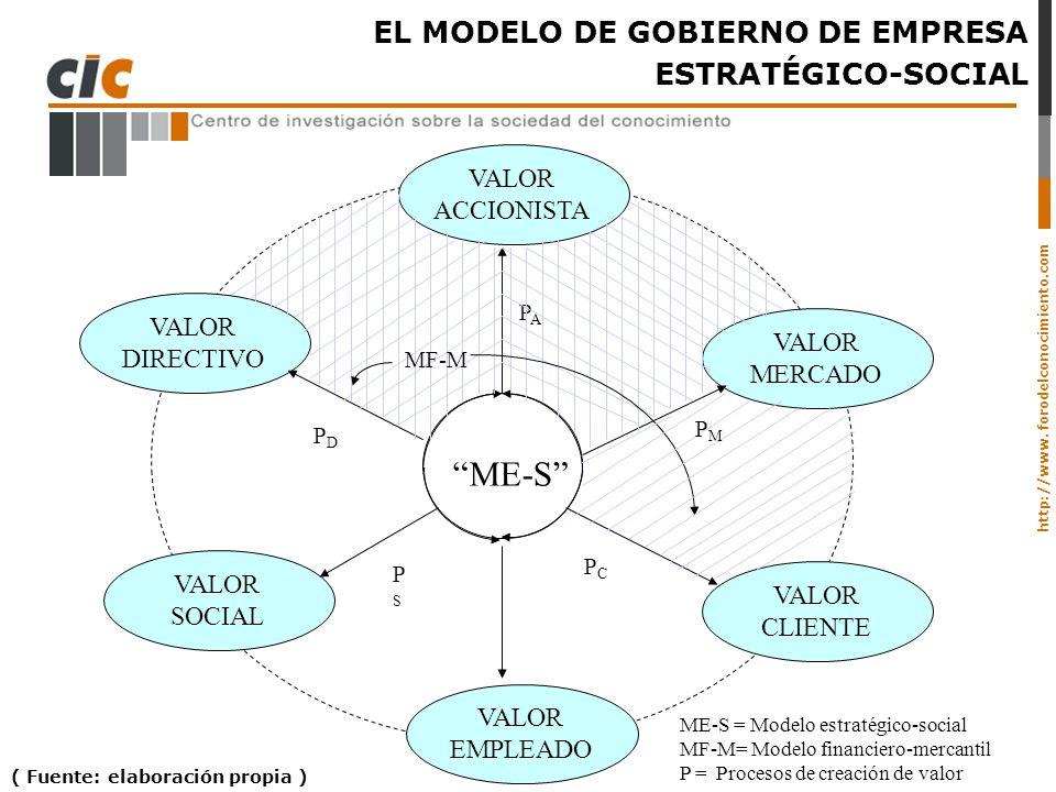ME-S EL MODELO DE GOBIERNO DE EMPRESA ESTRATÉGICO-SOCIAL VALOR