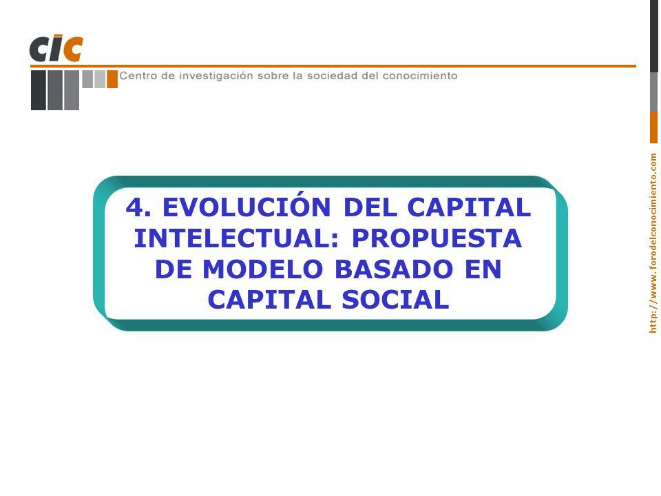 4. EVOLUCIÓN DEL CAPITAL INTELECTUAL: PROPUESTA DE MODELO BASADO EN CAPITAL SOCIAL