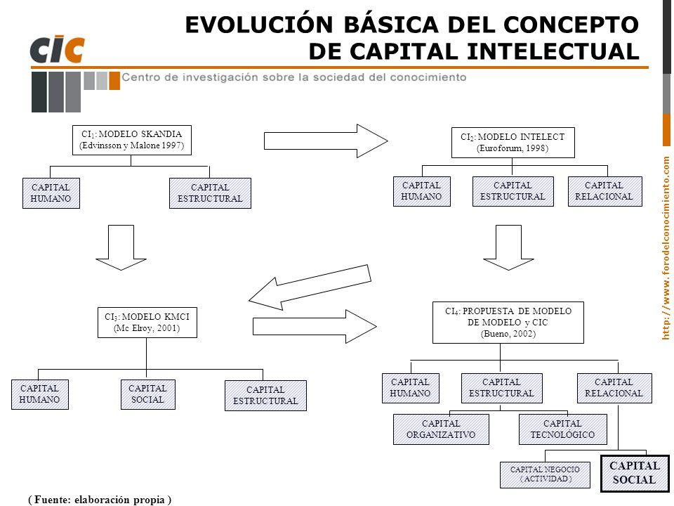 CI4: PROPUESTA DE MODELO DE MODELO y CIC