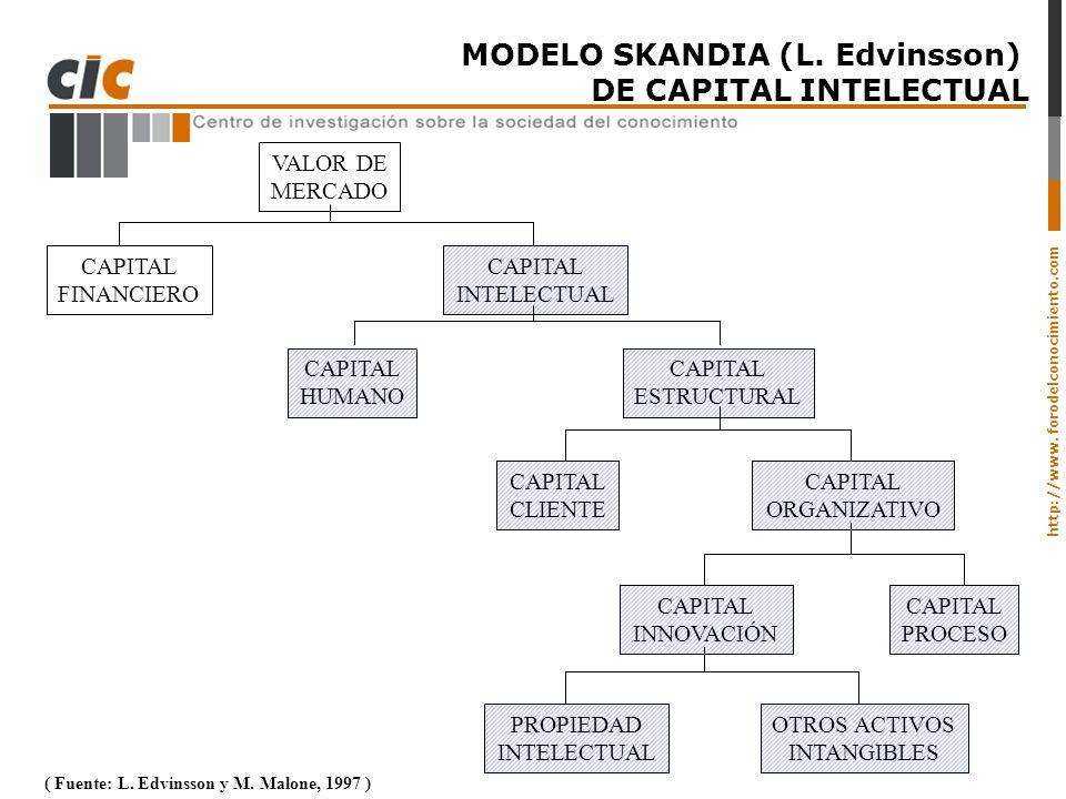 MODELO SKANDIA (L. Edvinsson) DE CAPITAL INTELECTUAL