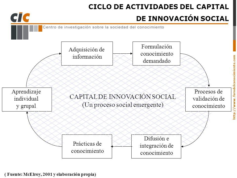 CICLO DE ACTIVIDADES DEL CAPITAL DE INNOVACIÓN SOCIAL