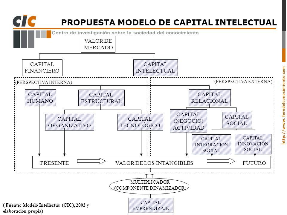 PROPUESTA MODELO DE CAPITAL INTELECTUAL
