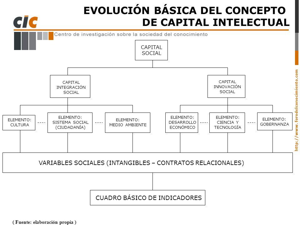 EVOLUCIÓN BÁSICA DEL CONCEPTO DE CAPITAL INTELECTUAL