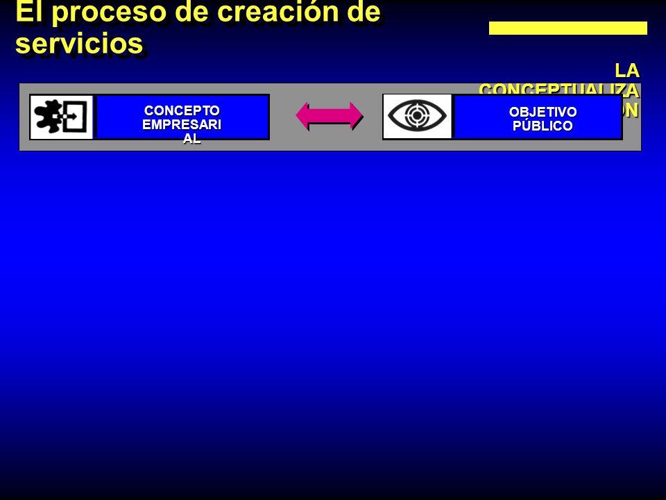 El proceso de creación de servicios
