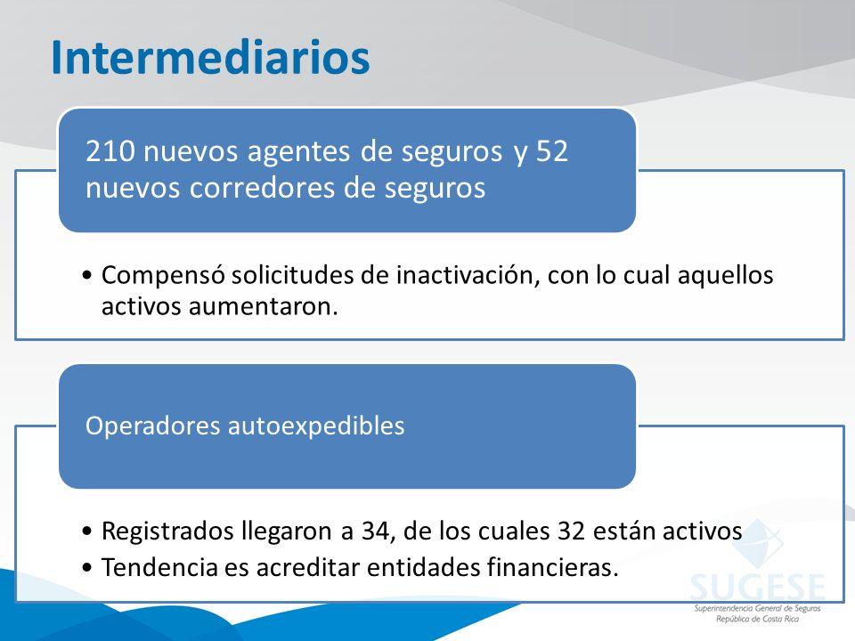 Intermediarios Compensó solicitudes de inactivación, con lo cual aquellos activos aumentaron.