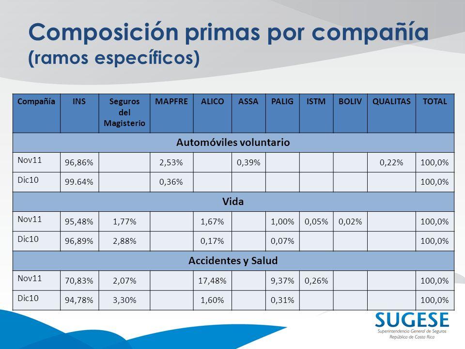 Composición primas por compañía (ramos específicos)
