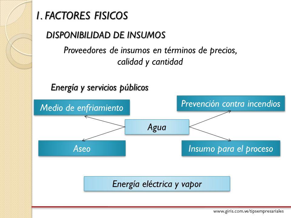 1. FACTORES FISICOS DISPONIBILIDAD DE INSUMOS