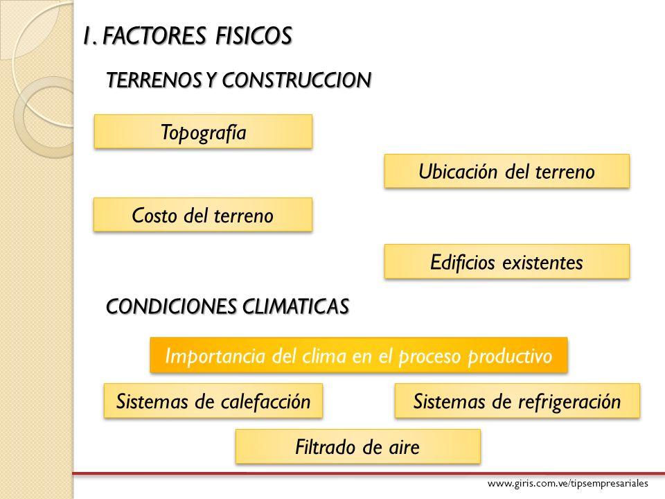 1. FACTORES FISICOS TERRENOS Y CONSTRUCCION Topografía