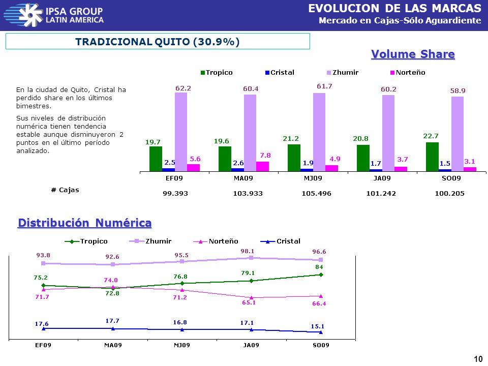 Distribución Numérica