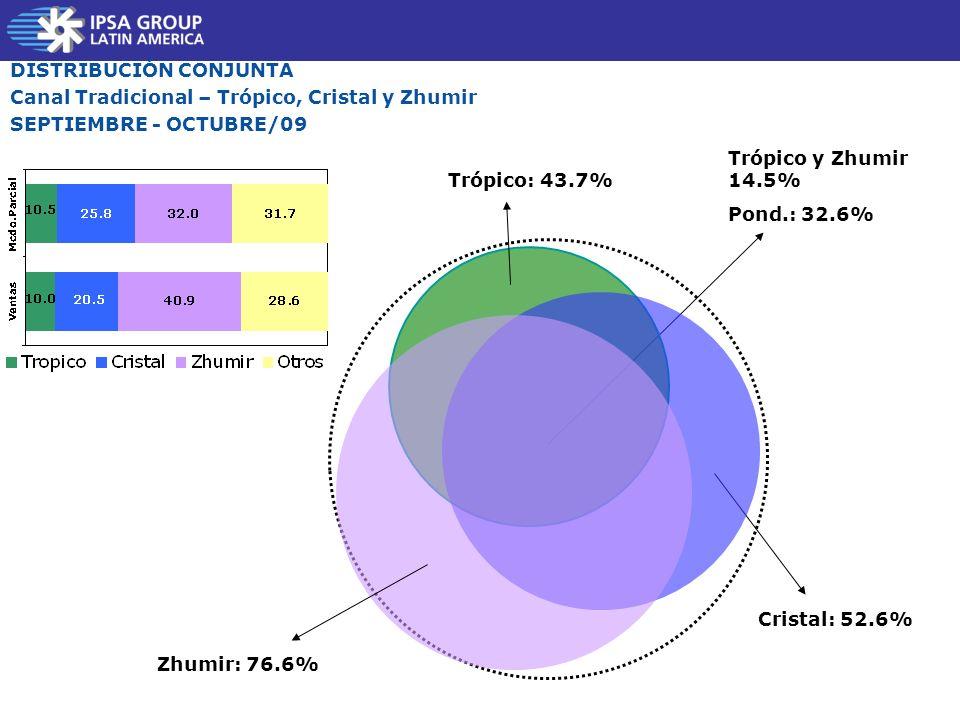 DISTRIBUCIÓN CONJUNTA Canal Tradicional – Trópico, Cristal y Zhumir