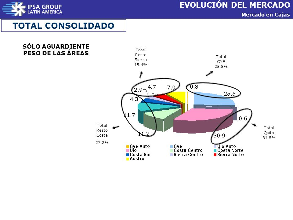 TOTAL CONSOLIDADO EVOLUCIÓN DEL MERCADO SÓLO AGUARDIENTE