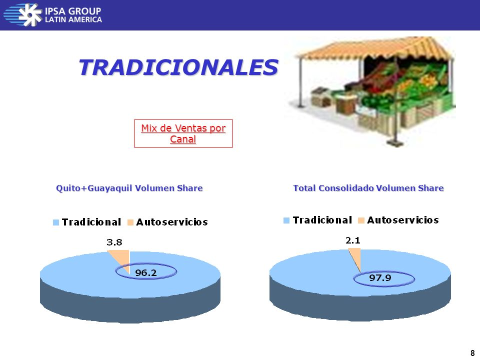 Quito+Guayaquil Volumen Share Total Consolidado Volumen Share
