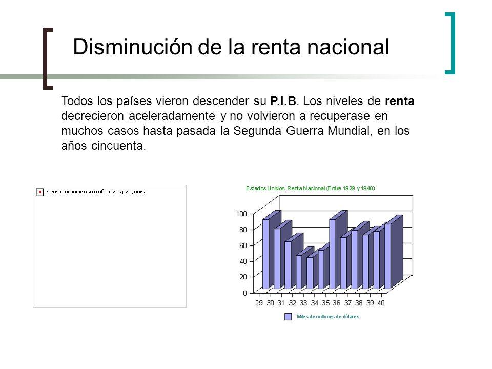 Disminución de la renta nacional