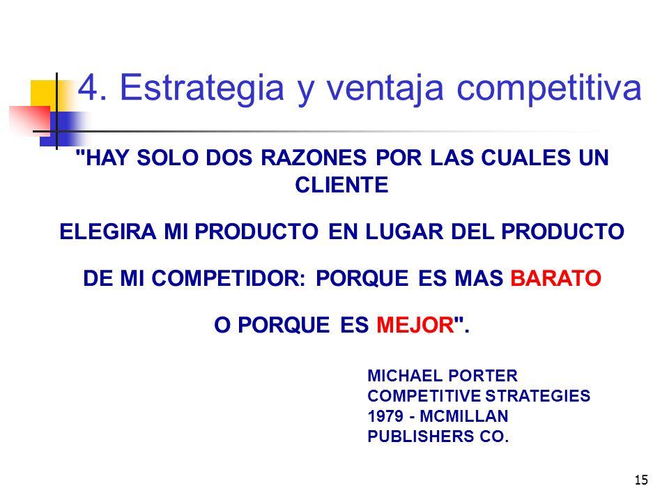 4. Estrategia y ventaja competitiva