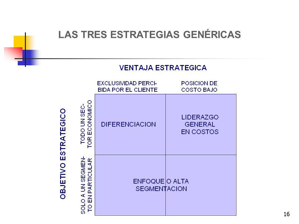 LAS TRES ESTRATEGIAS GENÉRICAS