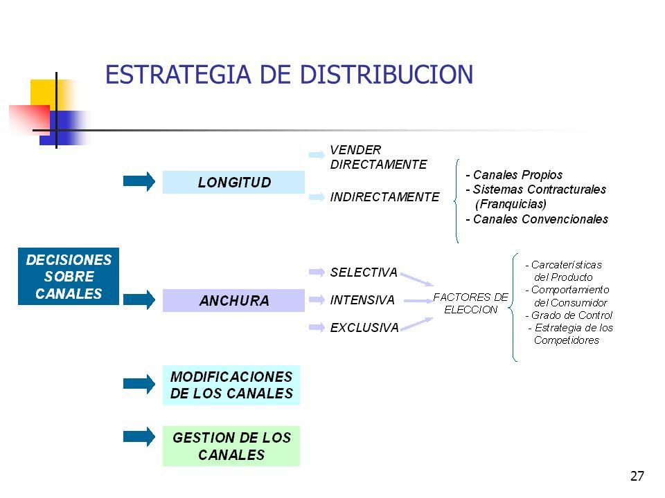 ESTRATEGIA DE DISTRIBUCION