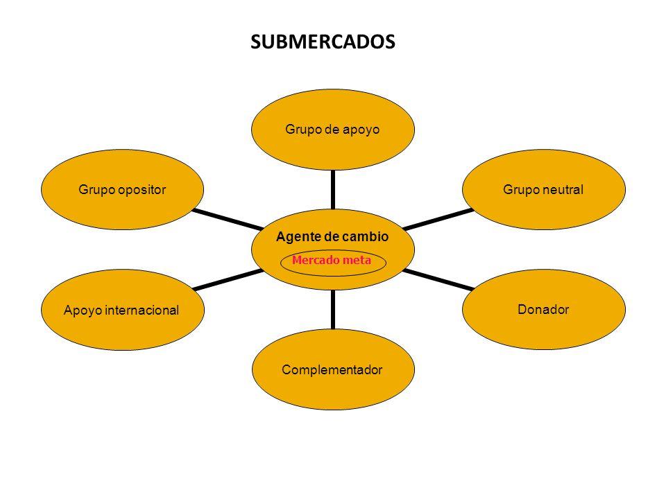 SUBMERCADOS Mercado meta