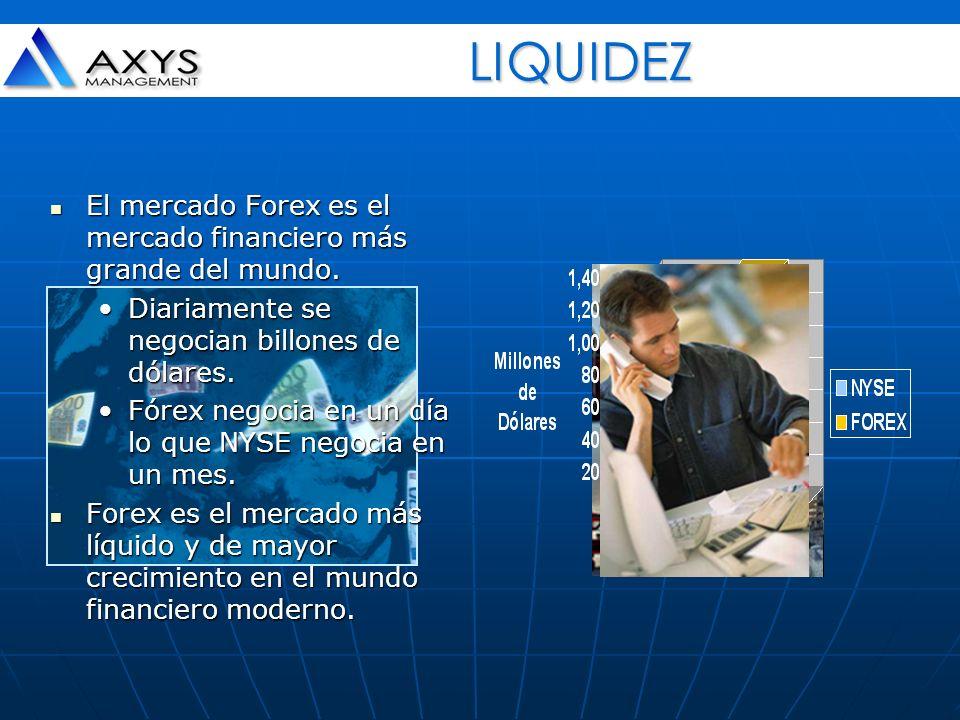 LIQUIDEZ El mercado Forex es el mercado financiero más grande del mundo. Diariamente se negocian billones de dólares.