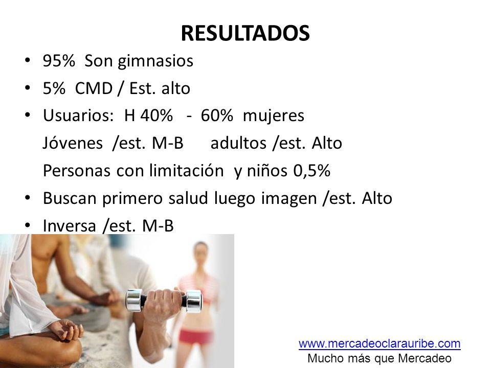 RESULTADOS 95% Son gimnasios 5% CMD / Est. alto