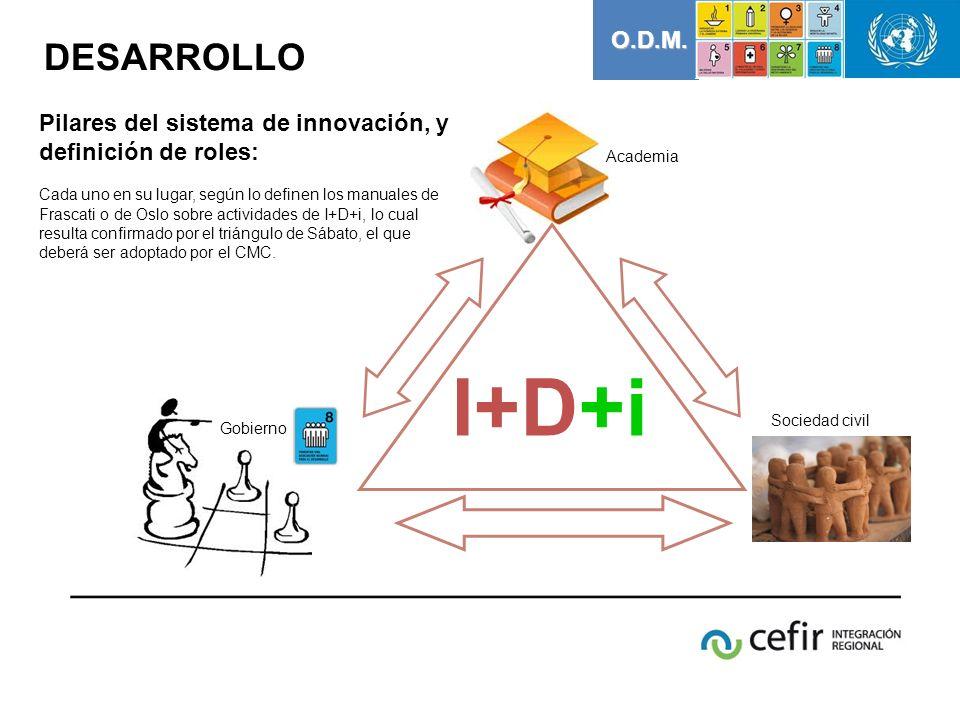 O.D.M. DESARROLLO. Academia. Pilares del sistema de innovación, y definición de roles: