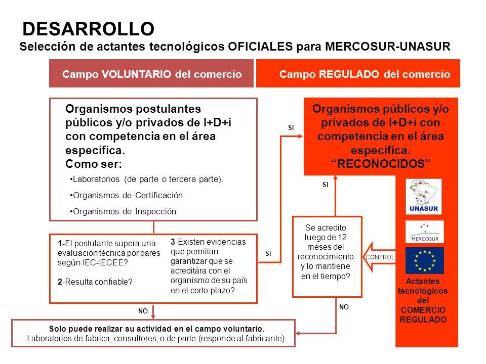 DESARROLLO Selección de actantes tecnológicos OFICIALES para MERCOSUR-UNASUR. Campo VOLUNTARIO del comercio.